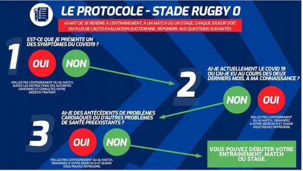 Rugby&Covid:quel protocole?
